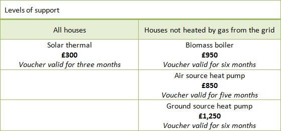 Renewable Heat Premium Payments- Levels of support